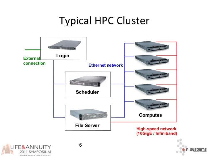 Different Computer Models