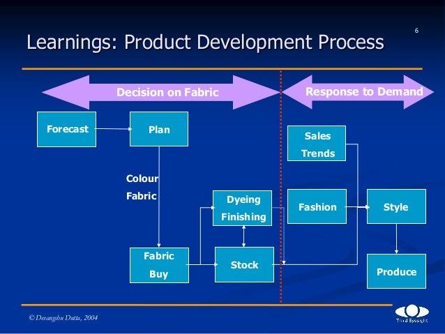 Deconstructing Zara India Fashion Forum 2004