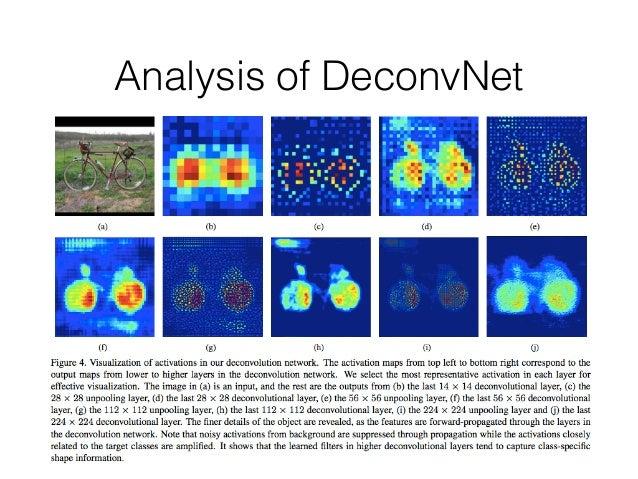 Analysis of DeconvNet