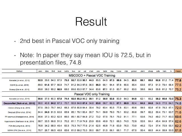Result - 2nd best in Pascal VOC only training - Note: In paper they say mean IOU is 72.5, but in presentation files, 74.8