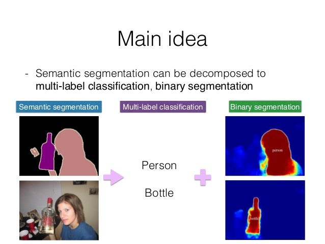 Main idea - Semantic segmentation can be decomposed to  multi-label classification, binary segmentation Person Bottle Mult...