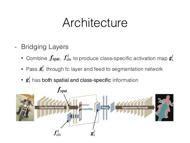 Architecture - Bridging Layers • Combine , to produce class-specific activation map • Pass through fc layer and feed to seg...