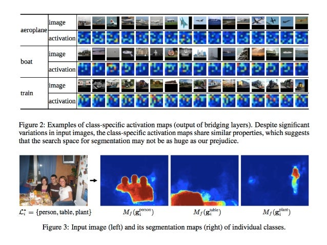 Inference - Computing segmentation map for each identified label - Pixel-wise aggregate each segmentation map M
