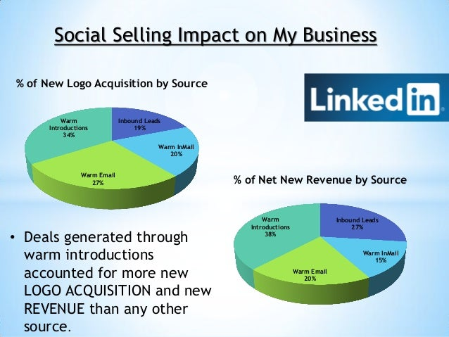 Social Selling Impact on My Business% of New Logo Acquisition by Source          Warm               Inbound Leads      Int...
