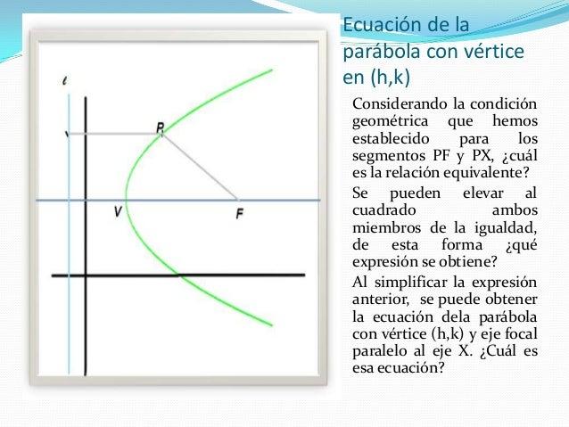 Deducción de la ecuación de la parábola con vértice en (h,k)