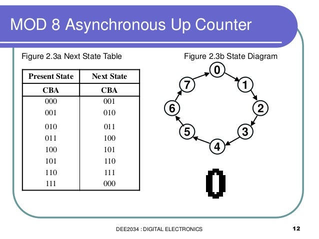 Dee2034 Chapter 5 Counter