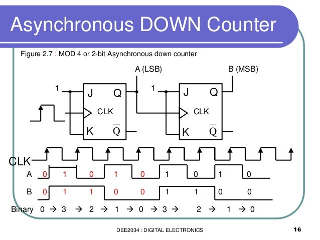Amazing Figure 2 Timing Diagram For A Simple Counter Basic Electronics Wiring Database Obenzyuccorg