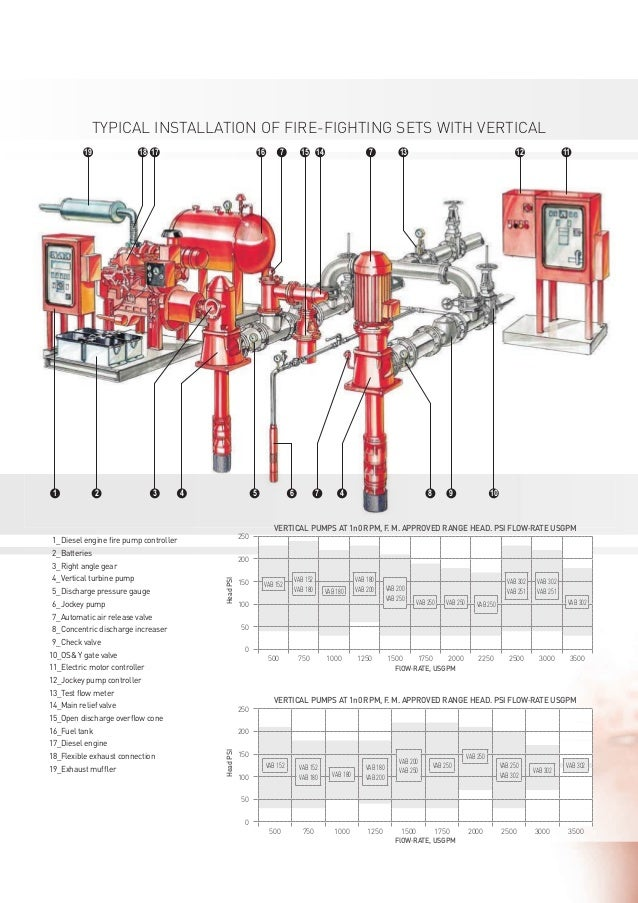 hydraulic schematic symbols html with Turbine Fire Pump Diagram on Pneumatic Symbols Chart together with Valves control Valves principles Of Operation together with Turbine Fire Pump Diagram further Electrical Symbols furthermore Bobcat 753 Wiring Diagram Pdf.