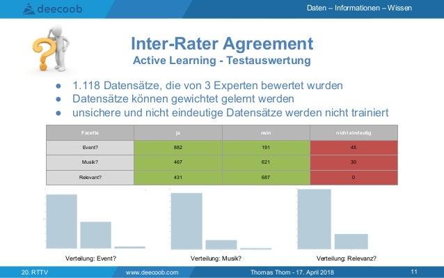 Daten – Informationen – Wissen Inter-Rater Agreement Active Learning - Testauswertung www.deecoob.com 1120. RTTV Thomas Th...
