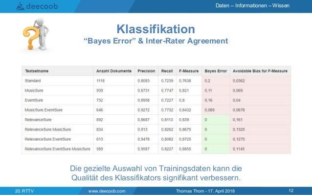 "Daten – Informationen – Wissen www.deecoob.com 1220. RTTV Thomas Thom - 17. April 2018 Klassifikation ""Bayes Error"" & Inte..."