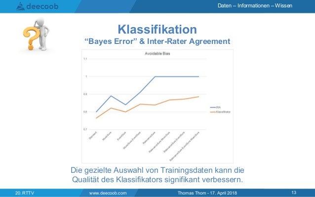 "Daten – Informationen – Wissen www.deecoob.com 1320. RTTV Thomas Thom - 17. April 2018 Klassifikation ""Bayes Error"" & Inte..."