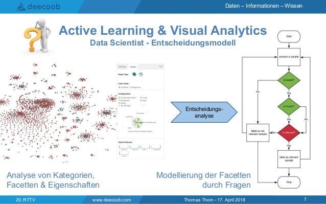 Daten – Informationen – Wissen www.deecoob.com 720. RTTV Thomas Thom - 17. April 2018 Active Learning & Visual Analytics D...