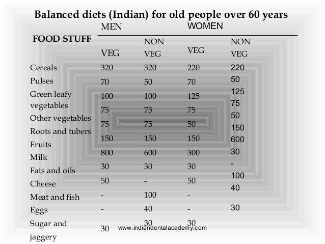 non veg images for chart: Nutrition in complete denture patients certified fixed orthodontic c
