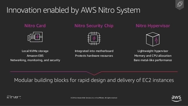 Deep Dive on Amazon EC2 Instances & Performance Optimization