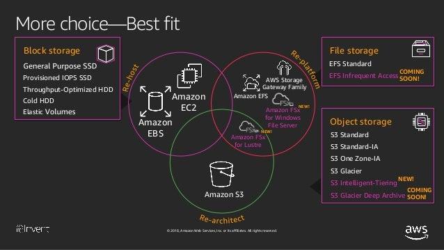 Deep Dive On Amazon Elastic File System Amazon Efs