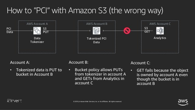 Deep Dive on Amazon S3 Security and Management (E2471STG303
