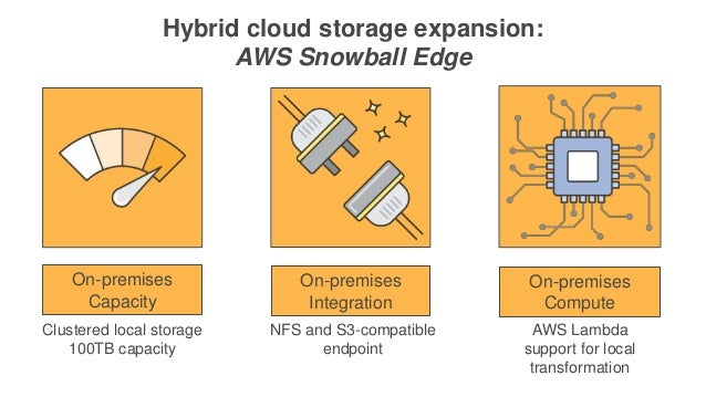 Deep Dive on AWS Cloud Data Migration Services
