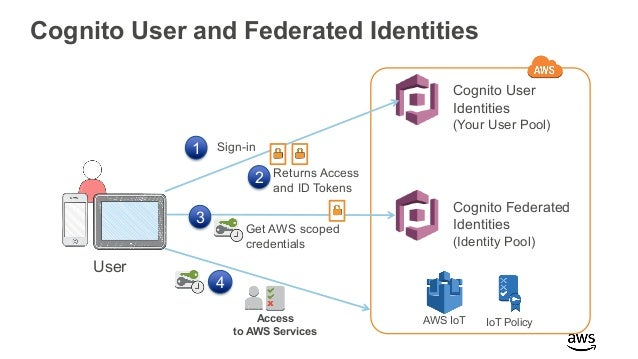 Deep Dive on AWS IoT Core