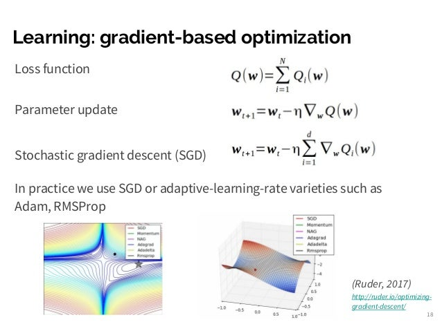 Deep Learning and Automatic Differentiation from Theano to PyTorch