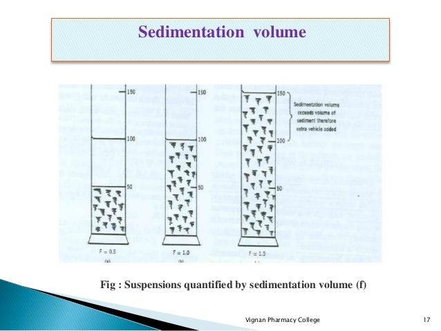 Vignan Pharmacy College 17 Sedimentation volume Fig : Suspensions quantified by sedimentation volume (f)