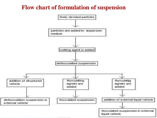 Vignan Pharmacy College 24 Flow chart of formulation of suspension