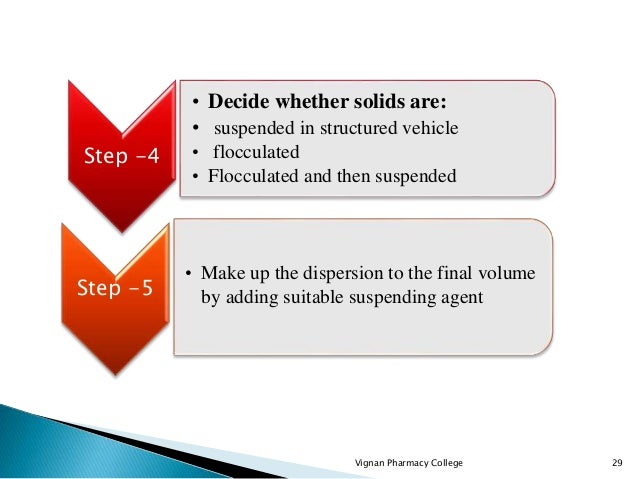 Vignan Pharmacy College 29 Step -4 • Decide whether solids are: • suspended in structured vehicle • flocculated • Floccula...