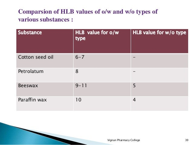 Substance HLB value for o/w type HLB value for w/o type Cotton seed oil 6-7 - Petrolatum 8 - Beeswax 9-11 5 Paraffin wax 1...
