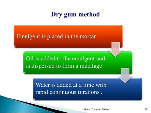 Vignan Pharmacy College 46 Emulgent is placed in the mortar Oil is added to the emulgent and is dispersed to form a mucila...