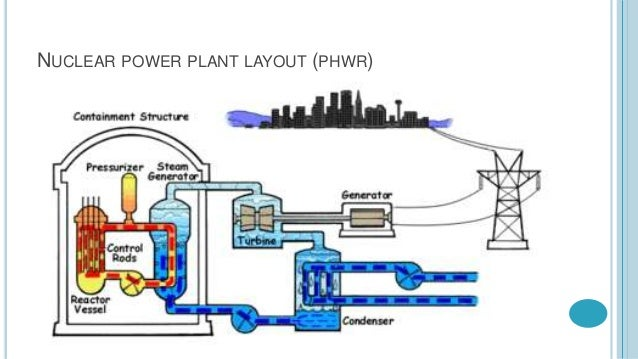 Nuclear Power Plant Diagram And Explanation Electrical Wiring Diagram