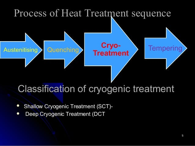 Cryogenic Treatment Of Metals