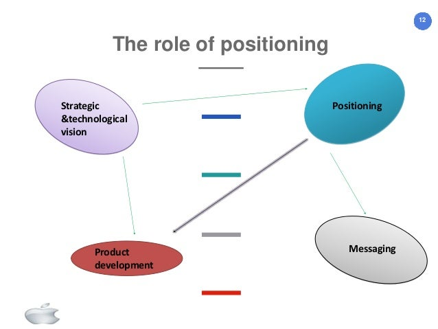 market targeting and strategic positioning Strategy on market segmentation targeting and positioning of starbucks a brief report on: starbucks strategy on market segmentation targeting and positioning with the marketing mix.