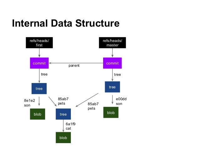 Internal Data Structure tree blob tree blob tree blob commit commit tree parent tree refs/heads/ master refs/heads/ first ...