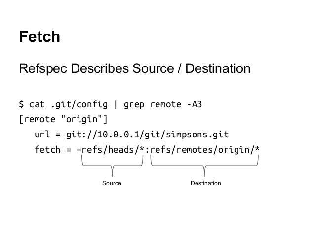 "Fetch Refspec Describes Source / Destination $ cat .git/config   grep remote -A3 [remote ""origin""] url = git://10.0.0.1/gi..."