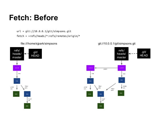 Fetch: Before url = git://10.0.0.1/git/simpsons.git fetch = +refs/heads/*:refs/remotes/origin/* tree blob tree blob a134f ...