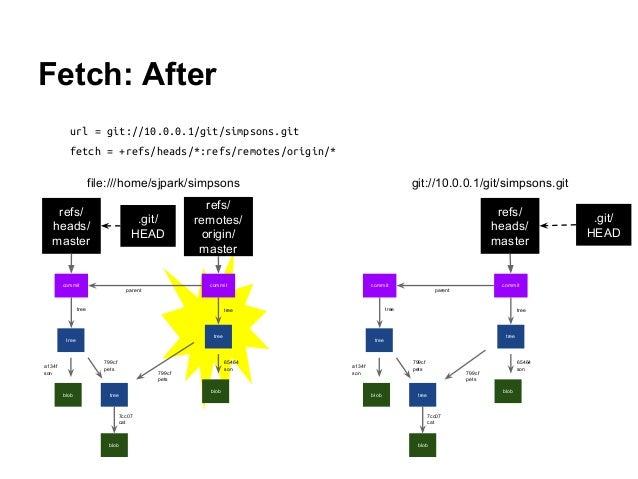 Fetch: After url = git://10.0.0.1/git/simpsons.git fetch = +refs/heads/*:refs/remotes/origin/* tree blob tree blob a134f s...