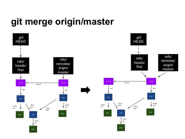 git merge origin/master tree blob tree blob a134f son 799cf pets 7cc07 cat tree blob 65464 son 799cf pets commit commit tr...