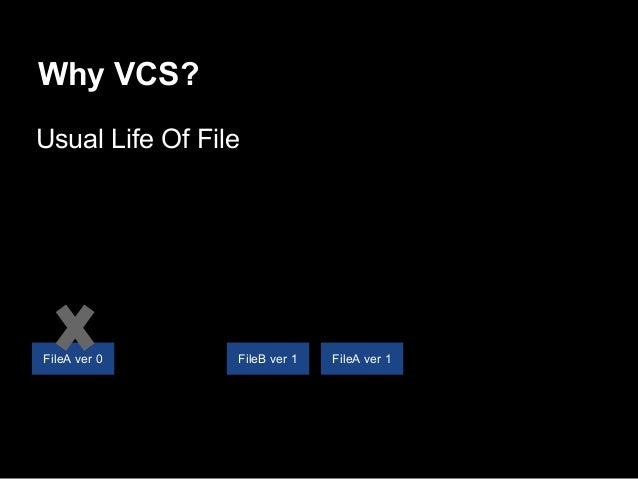Why VCS? Usual Life Of File FileB ver 1 FileA ver 1FileA ver 0