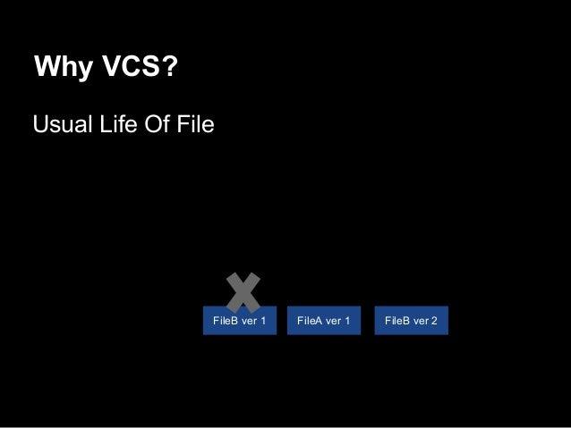 Why VCS? Usual Life Of File FileB ver 2FileA ver 1FileB ver 1