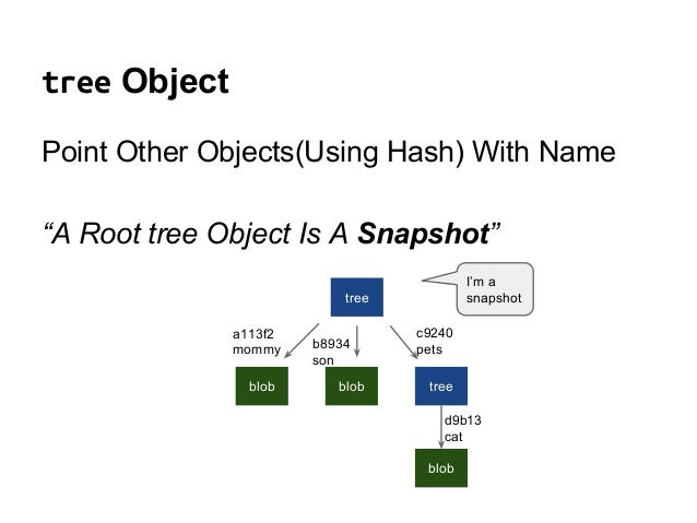 """tree Object Point Other Objects(Using Hash) With Name """"A Root tree Object Is A Snapshot"""" tree blob blob tree blob a113f2 m..."""