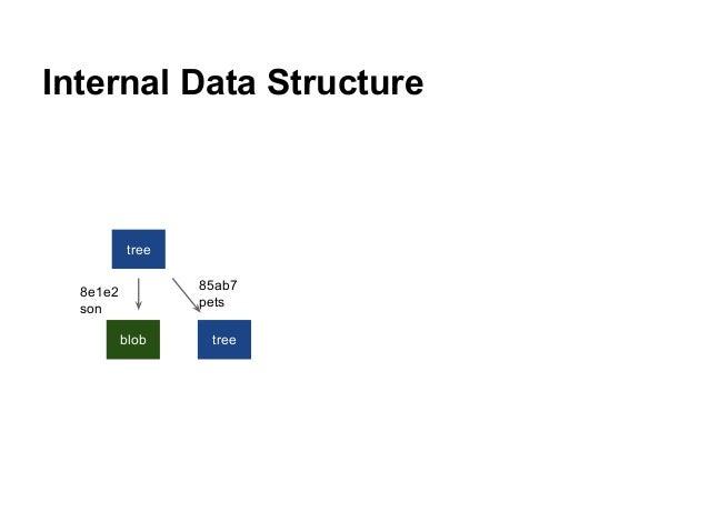 Internal Data Structure tree blob tree 8e1e2 son 85ab7 pets
