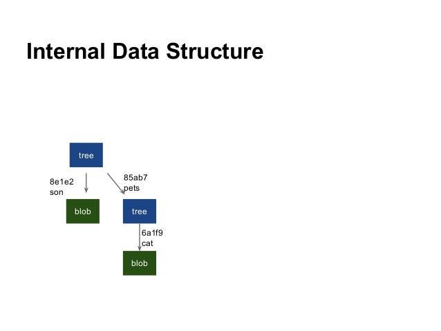 Internal Data Structure tree blob tree blob 6a1f9 cat 8e1e2 son 85ab7 pets