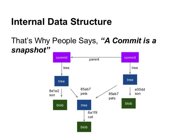 """Internal Data Structure That's Why People Says, """"A Commit is a snapshot"""" tree blob tree blob tree blob commit commit tree ..."""