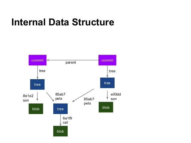 Internal Data Structure tree blob tree blob tree blob commit commit tree parent tree 85ab7 pets 8e1e2 son 85ab7 pets e00dd...