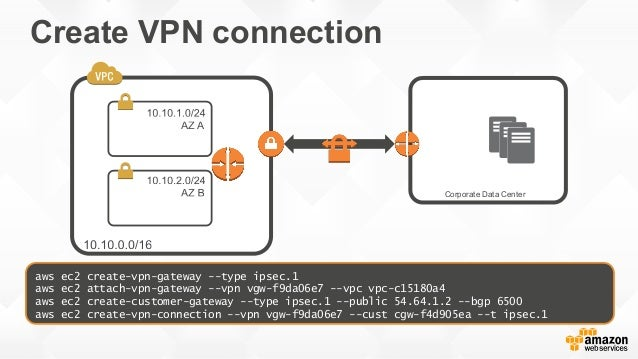Deep Dive - Amazon Virtual Private Cloud (VPC)