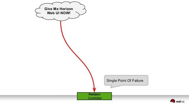Horizon Controller 1 Horizon Controller 2 Horizon Controller 3 Give Me Horizon Web UI NOW! HAProxy Controller 1