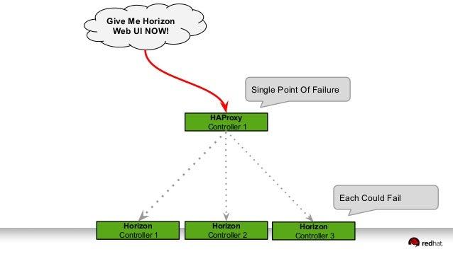 Horizon Controller 1 Horizon Controller 2 Horizon Controller 3 Give Me Horizon Web UI NOW! HAProxy Controller 1 Single Poi...