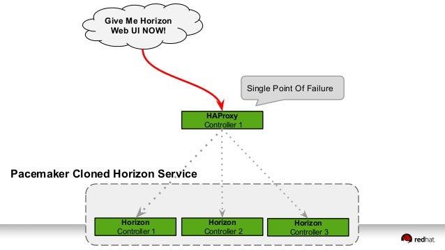 Horizon Controller 1 Horizon Controller 2 Horizon Controller 3 Give Me Horizon Web UI NOW! HAProxy Controller 1 HAProxy Co...