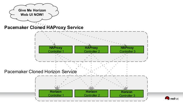 Pacemaker Cloned HAProxy Service Horizon Controller 1 Horizon Controller 2 Horizon Controller 3 HAProxy Controller 1 HAPro...