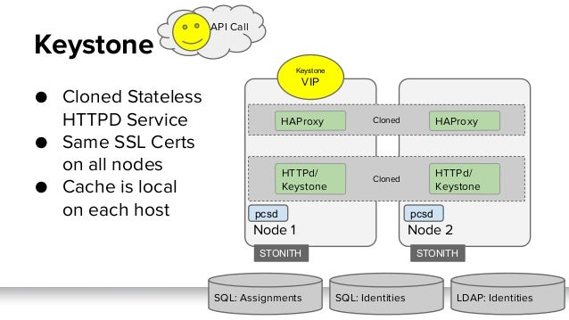 ● Cloned Stateless HTTPD Service ● Same SSL Certs on all nodes ● Cache is local on each host Node 2Node 1 Cloned Keystone ...