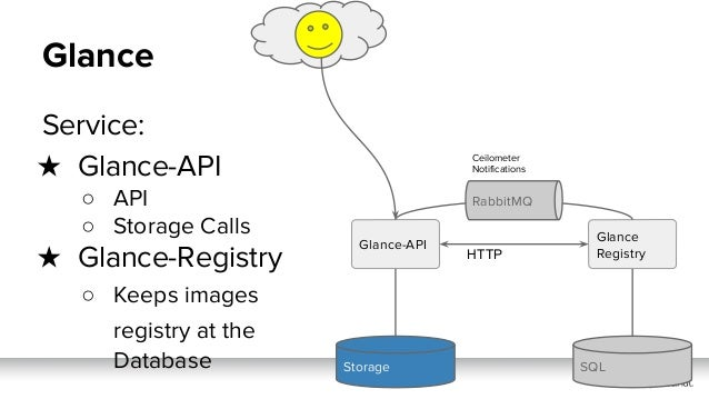 ● Both services are Cloned Active/Active ● Both services are LB and VIP Node 2Node 1 Cloned Glance SQLImages Store HAProxy...